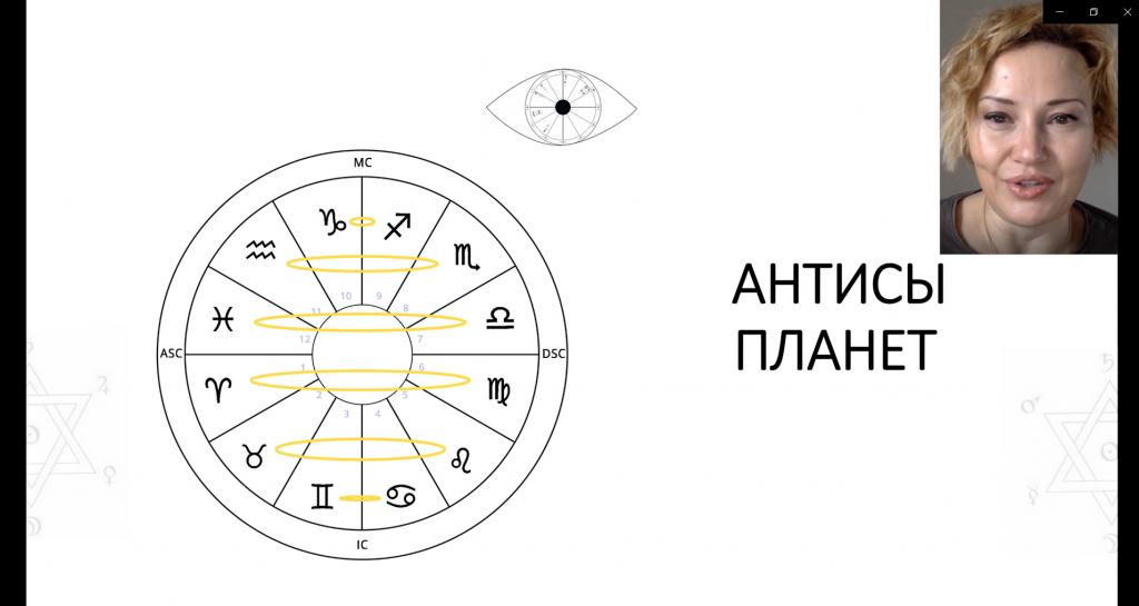 Антисы планет в астрологии